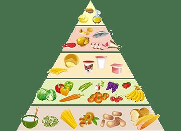 Comment bien manger
